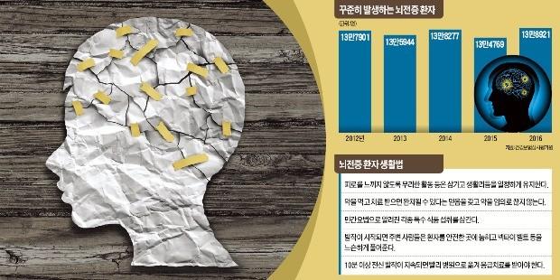 '편견에 우는 질환' 뇌전증… 갑자기 정신 잃거나 안면발작 땐 의심을
