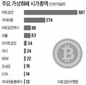 [한상춘의 국제경제읽기] 영국 비트코인 펀드 고객 돈 95% 증발… 북한 소행?