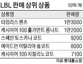 """롯데홈쇼핑 LBL """"소재 무조건 명품급""""… 캐시미어 완판 행진"""