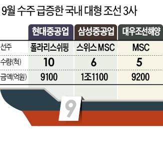 조선 빅3, 3조 잭팟…오랜만에 '만선 수주의 꿈'