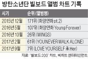 한국 첫 빌보드차트 7위 진입… 방탄소년단의 '스토리 파워'
