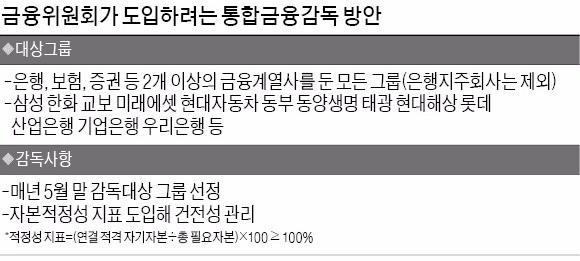 통합금융감독 2018년 5월 시행… 삼성 등 17곳 대상