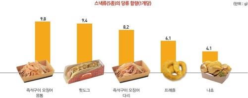 영화관 '팝콘·콜라세트'는 '당분 폭탄'… 하루 기준치의 72%