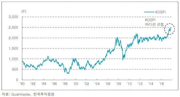 [초점]코스피지수 2500 돌파 이후 투자전략은?