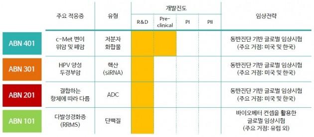 에이비온 신약후보물질 개발 현황. 에이비온 제공