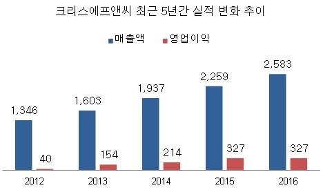 단위:억원 (자료: 크리스에프앤씨)