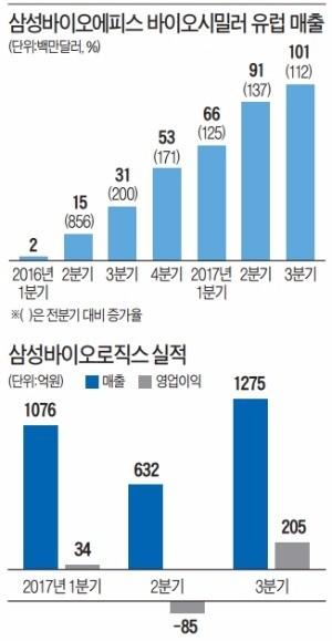 삼성 바이오시밀러·CMO '퀀텀 점프' 시동