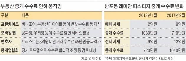 수수료 싹둑 '반값 중개소' 확산… 협회도 '인하 카드' 만지작