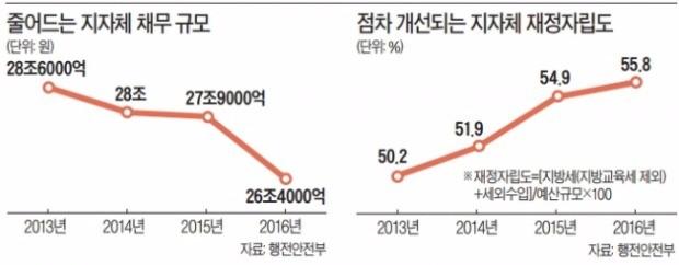 지자체 빚 3년째 감소… '채무 제로'도 1년 새 20곳 늘어 90곳