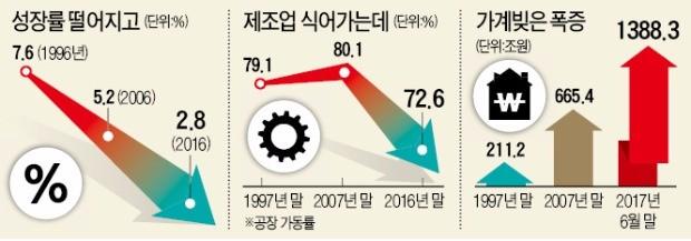 환란 20년… 다시 커지는 '국가 위기' 경고음