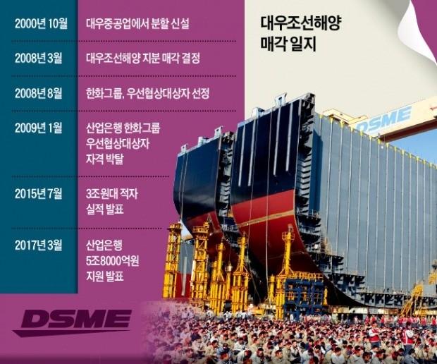 여전히 진행 중인 대우그룹 해체… 기업 구조조정 실패 '20년 축소판'
