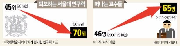 """""""정년 보장도 싫다""""… 한국 대학 줄줄이 떠나는 젊은 교수들"""