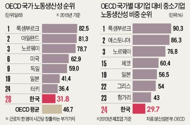 한국 노동생산성 OECD '꼴찌권'…미국·노르웨이의 절반
