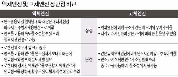 미사일 지침에 발 묶인 '한국형 달 탐사선'의 꿈