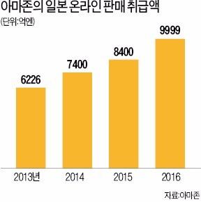 일본 사업 빠르게 확대… 아마존재팬 무섭게 성장