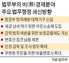 """""""공공기관 예산 낭비 막자""""… 국민소송제 도입한다"""