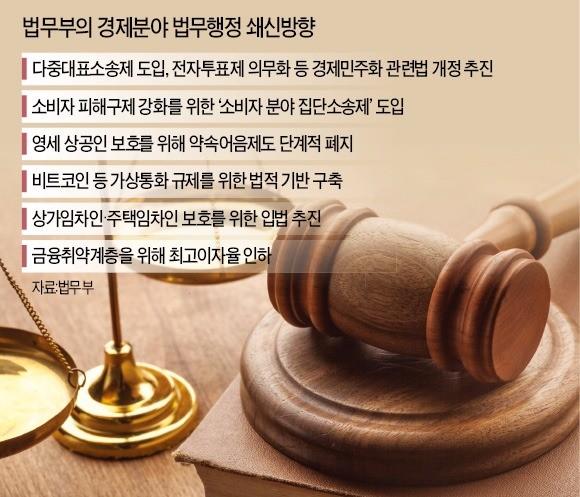 집단소송제·다중대표소송제 밀어붙이기… 경제계 반대에도 '코드' 맞추는 법무부