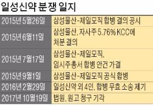 """""""삼성물산·제일모직 합병비율·절차 적법""""… 이재용 재판 새 변수"""