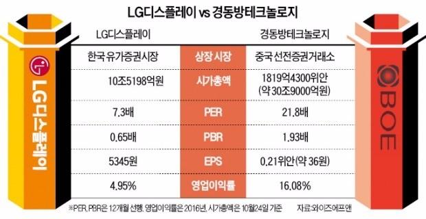 LGD 바짝 추격한 중국 BOE…스마트폰용 OLED서 승부 갈린다