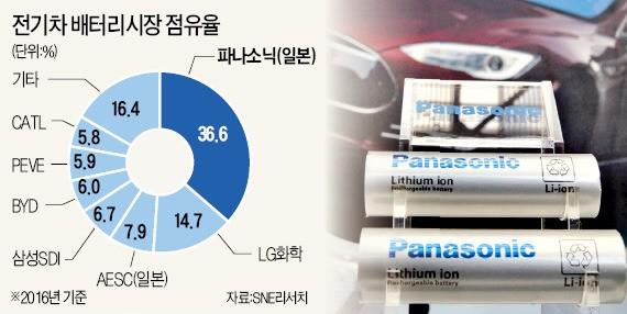 """""""한국·중국 추격 따돌리자""""…파나소닉, 전기차 배터리 증산에 1조 투자"""