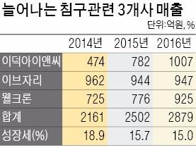 """""""1.5조 꿀잠 시장 잡아라"""" 기능성 침구 빅3 경쟁"""
