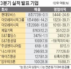 제일기획, 영업익 22%↑… 아모레퍼시픽은 39%↓