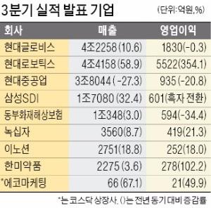 현대로보틱스, 영업이익 354% 급증