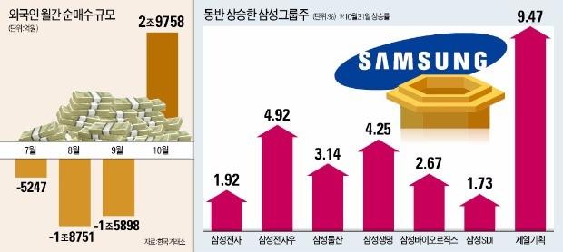 삼성그룹주 쓸어담은 외국인… 코스피 3일 연속 최고치