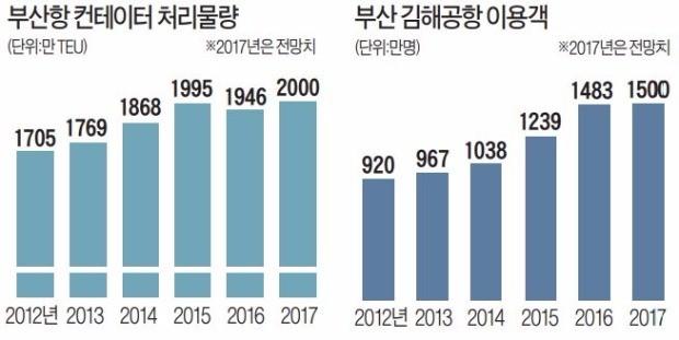 부산항·김해공항 '신기록 잔치'