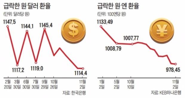 원·달러 환율 한 달 만에 33원 하락… 연중 최저점 '눈앞'