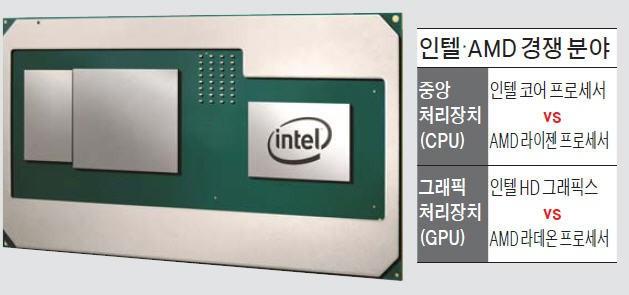 인텔이 AMD와 손잡고 개발 중인 8세대 모바일 코어H프로세서 사진. 두 개의 프로세서를 효율적으로 결합할 수 있는 신기술인 'EMIB'를 적용해 크기는 줄이면서도 성능은 높였다는 게 인텔 측 설명이다.  /인텔 제공