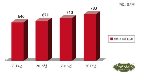 론칭 11주년 포메인, 올해 780억 매출 예상