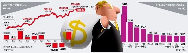 [이제 다시 주식이다] 외국인 '1조 순매수'에 연기금도 '실탄 장전'… 코스피 2차 랠리 이끈다