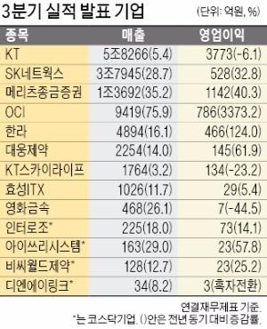 KT, 영업익 6% 감소한 3773억… SK네트윅스, 32% 늘어난 528억