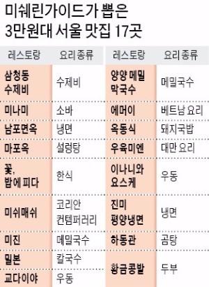 미쉐린이 뽑은 '가성비 좋은 서울 맛집'