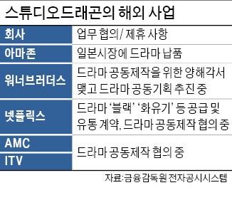 스튜디오드래곤, 아마존·넷플릭스와 글로벌 드라마 제작에 1420억 투자