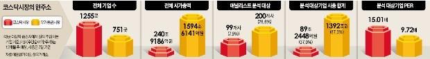 """코스닥 불 붙이는 '연기금 호재'… """"벤처 육성 수단으로 쓰면 위험"""""""