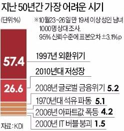 """국민 10명 중 6명 """"외환위기가 지난 50년간 가장 어려웠던 순간"""""""