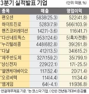 하이트진로 '필라이트' 돌풍에 깜짝실적, 팬오션 영업익 522억… 전년비 42%↑
