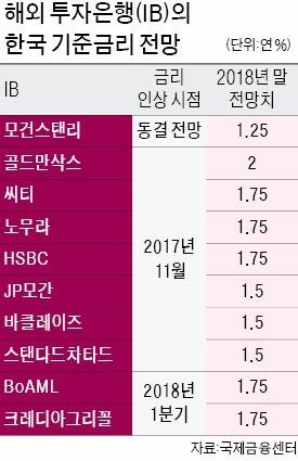 """""""한국, 선진국 수준으로 규제 풀면 잠재성장률 0.3%P 높아져"""""""