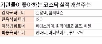 기관도 꽂혔다… '실적주' 넷마블·카카오, '바이오주' 셀트리온·신라젠