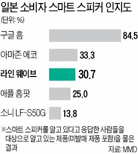 아마존, 네이버 '견제?'… AI스피커 '웨이브' 판매 중지