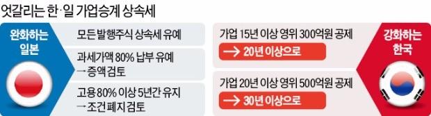 일본 '가업상속' 파격 감세, 한국은…