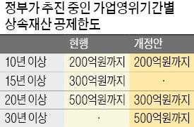 """가업상속 혜택 줄이는 한국 """"장수기업 나오기 어려워졌다"""""""
