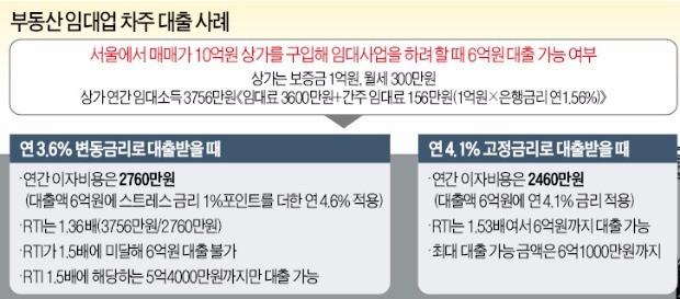 520조 넘긴 자영업자 대출 옥죄기… 1억 이상 대출 땐 소득 따진다