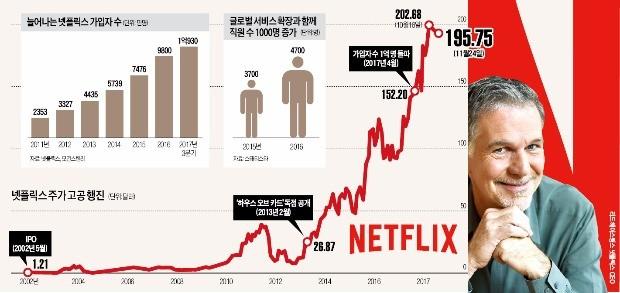 넷플릭스 헤이스팅스 CEO의 '통큰 베팅'… 자체 콘텐츠에 80억달러 쏟아부어