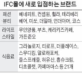 """""""아이 맡기고 쇼핑하세요"""" IFC몰 대변신"""