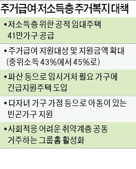 저소득층에도 공적 임대 41만 가구