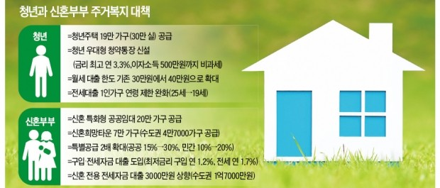 """""""2030 주거부담 최소화""""… 청년 19만, 신혼부부 20만 가구 공급"""