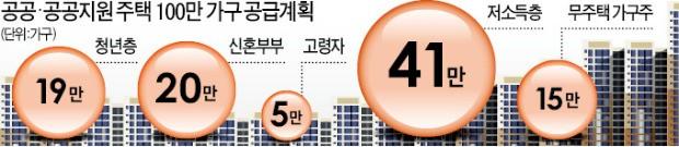 성남·의왕·부천·구리… 40곳에 미니 신도시